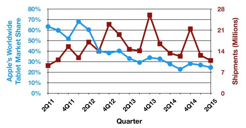 График снижения продаж iPad