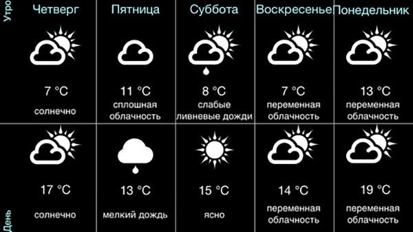 Погода в России для iPad