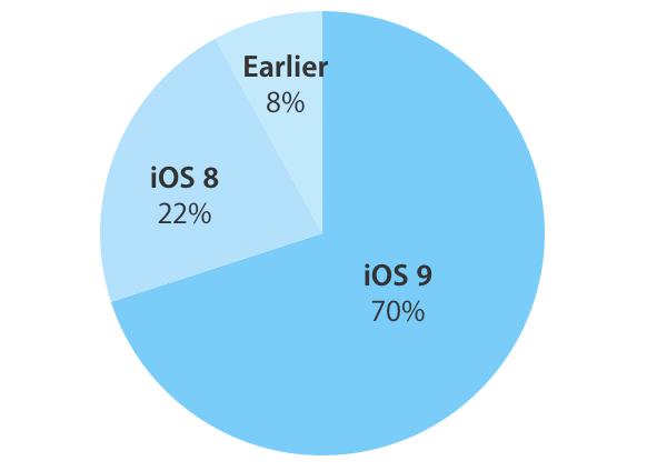 iOS 9 установлена на 70% совместимых устройств