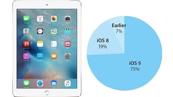 До iOS 9 обновилось 75% поддерживаемых устройств