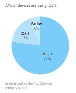 Распространение iOS9